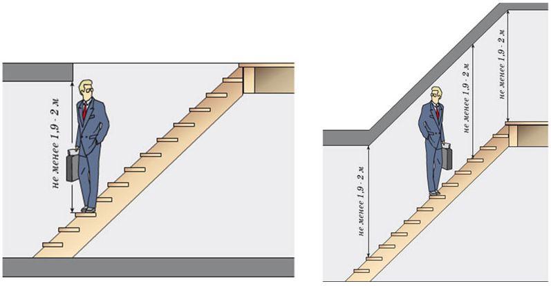 Размеры ступеней лестницы в частном доме на второй этаж – Какой длины должна быть лестница на второй этаж в частном доме, коттедже, стандартные, оптимальные, минимальные размеры, ширина ступени, строительство лестничных маршей, размеры пролетов, размещение парадной лестницы на 2 этаж в доме – какая лучше: винтовая, воздушная.