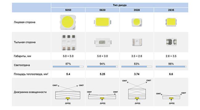 Светодиоды фото – 5 видов светодиодов — какие самые яркие. Таблицы характеристик, цена и сравнение.