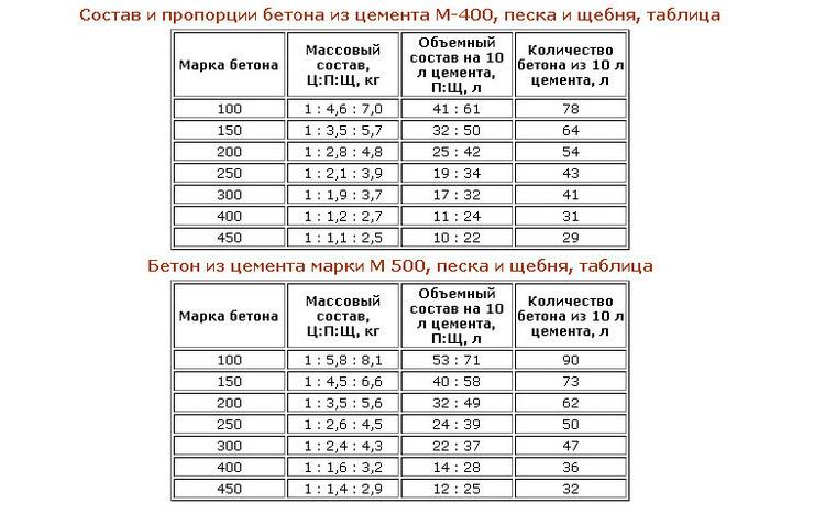 Марка 300 бетона – Бетон м300, Бетон класса В22,5, Бетон марка м 300, Бетон М300 цена, Товарный бетон м-300 (в 22,5), Состав бетона М300, Плотность бетона м300.
