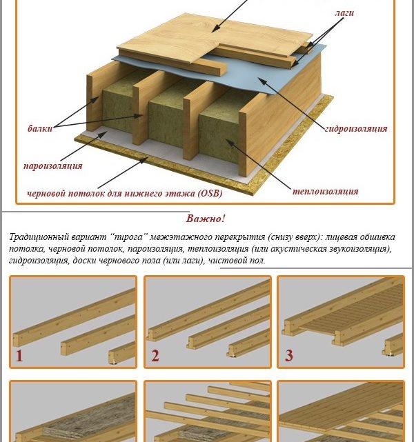 Пирог деревянного перекрытия между этажами – Пирог межэтажного перекрытия по деревянным балкам