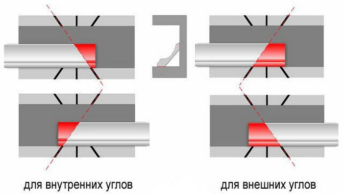 Потолочный плинтус как сделать угол как правильно – Как клеить потолочный плинтус, стыки, потолочные углы — делаем правильно. Как правильно обрезать и стыковать углы потолочного плинтуса. Как клеить потолочный плинтус. Потолочный плинтус: потолочные углы, стыки, полезные советы