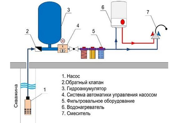 Проводка воды из скважины в дом – Схема подводки воды из скважины в дом