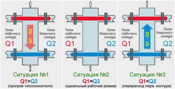 Устройство гидрострелки для отопления – принцип работы, назначение и расчеты