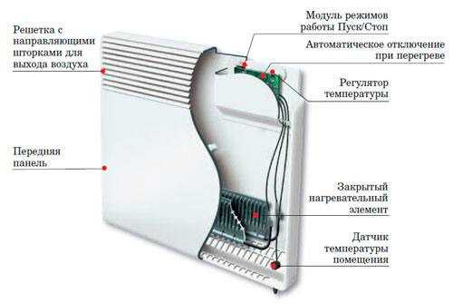 Инфракрасный обогреватель или конвектор: делаем выбор в пользу одного варианта 85
