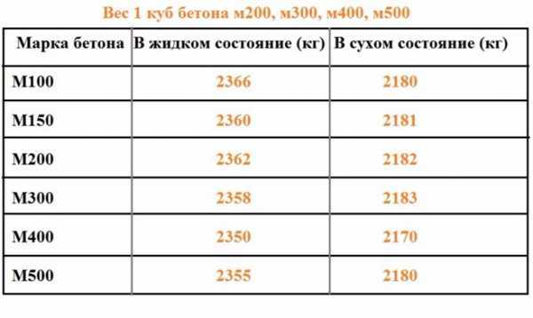 Вес керамзитобетона в 1м3 керамзитобетона блока