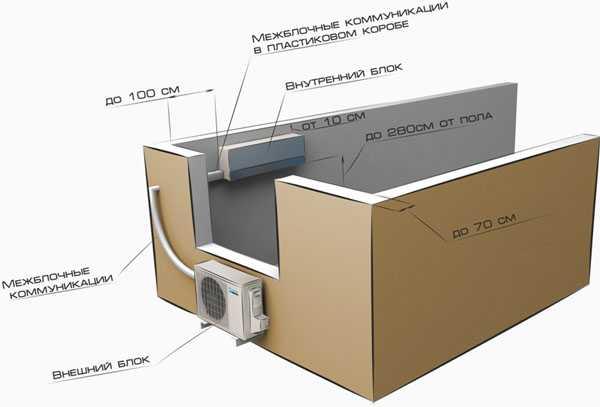 Кондиционеры правило установки установка бесплатно сплит систем