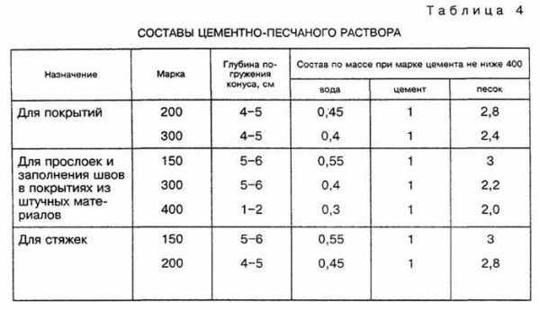 Вес цементного раствора в 1 м3 м200 купим бетон в белгороде